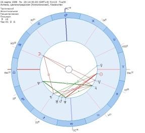 natal chart