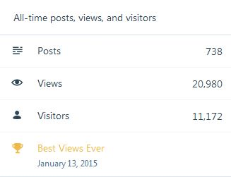 Blog alltime stats