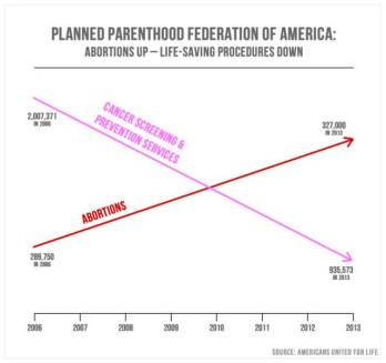 misleading-statistic-planned-parenthood